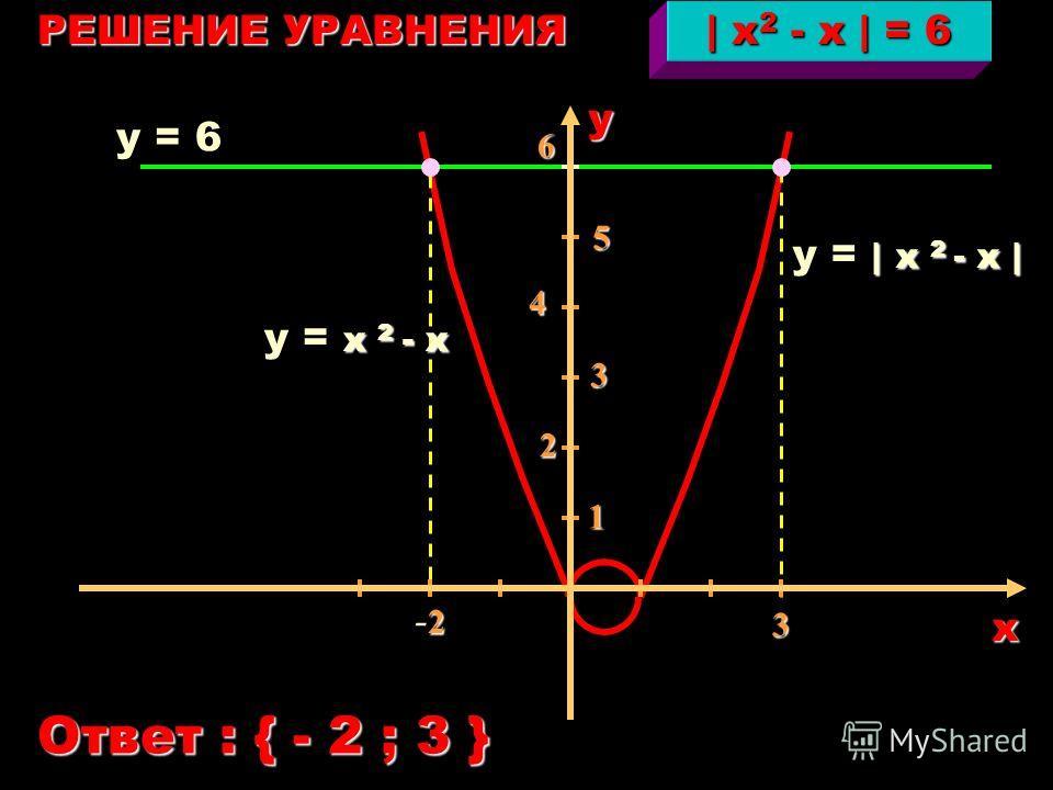 пропорциональности знаком модуля обратной график под