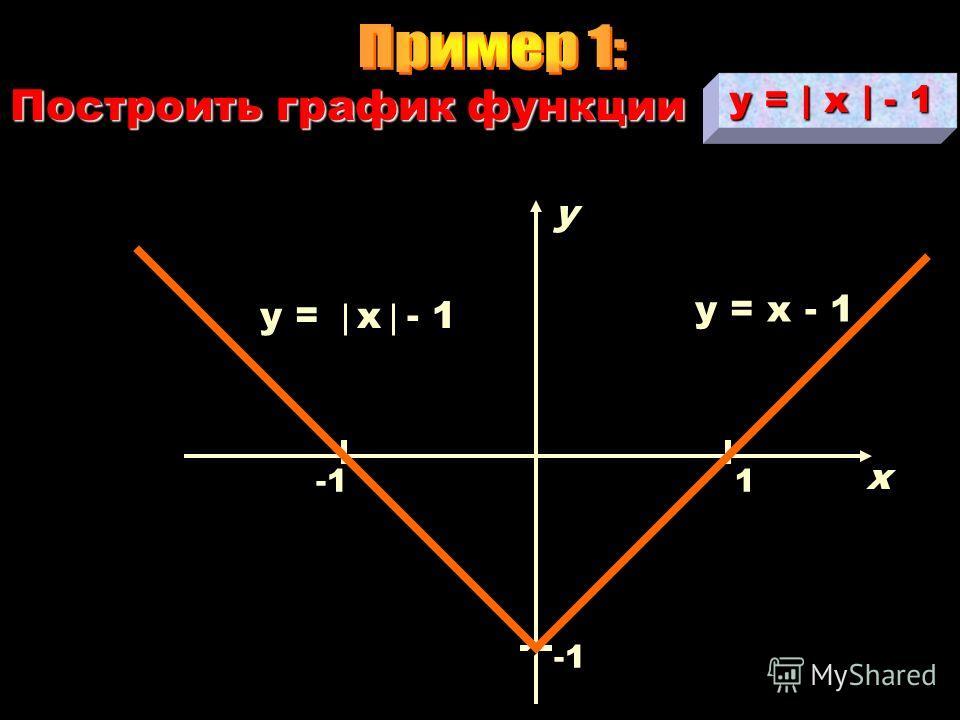Воспользуемся свойством чётности для построения графика Этот график будет расположен в правой полуплоскости. полуплоскости. Отобразим его симметрично относительно оси OY OY и получим график функции Для этого рассмотрим график функции для для x >0 = f