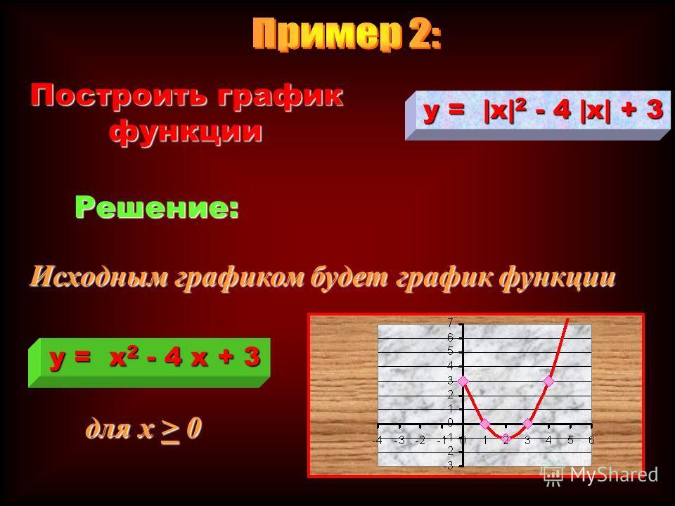 Построить график функции 1 y x y = x - 1 y =   x   - 1
