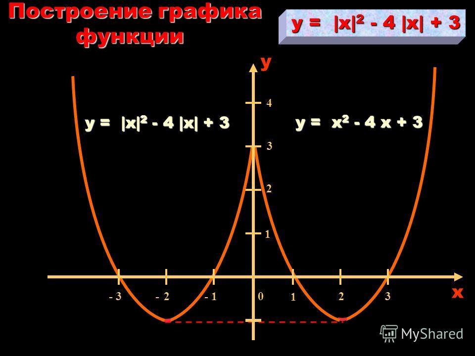 Исходным графиком будет график функции для x > 0 Решение: Построить график функции y =  x  2 - 4  x  + 3 y = x 2 - 4 x + 3