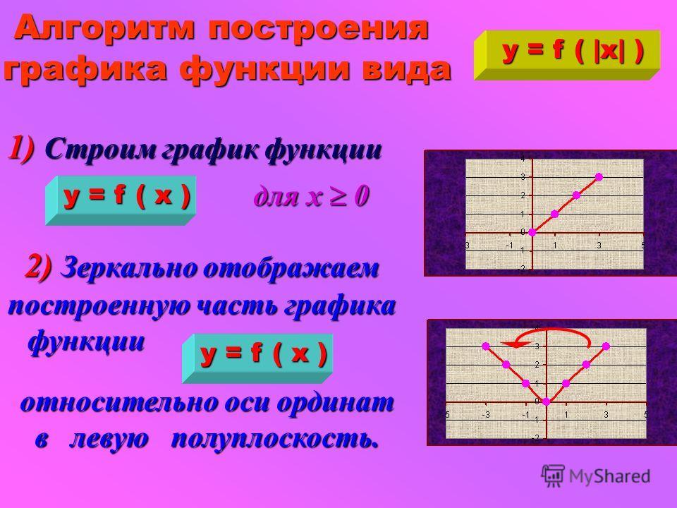 x 0 1 2 3 - 1 - 2- 2 - 3 2 1 3 4 y y =  x  2 - 4  x  + 3 Построение графика функции y = x 2 - 4 x + 3