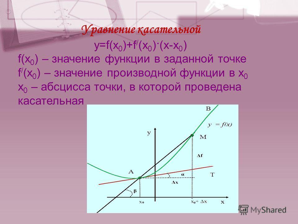 Уравнение касательной y=f(x 0 )+f / (x 0 )·(x-x 0 ) f(x 0 ) – значение функции в заданной точке f / (x 0 ) – значение производной функции в x 0 x 0 – абсцисса точки, в которой проведена касательная