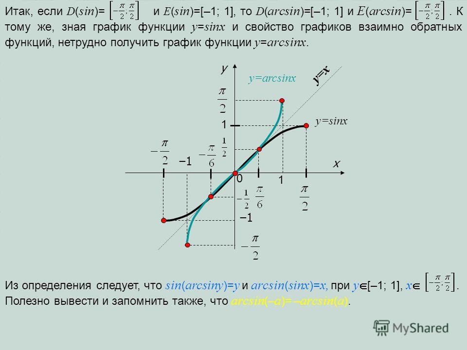 y=x y y=sinx 1 0 1 x 1 1 y=arcsinx Итак, если D ( sin )= и E ( sin )=[–1; 1], то D ( arcsin )=[–1; 1] и E ( arcsin )=. К тому же, зная график функции y = sinx и свойство графиков взаимно обратных функций, нетрудно получить график функции y = arcsinx.
