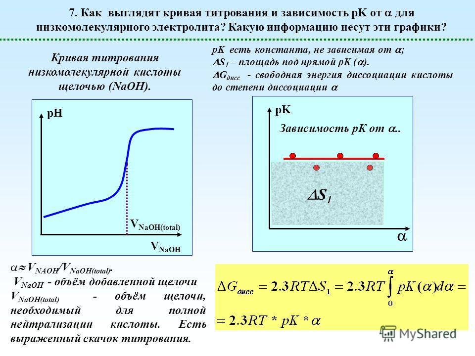 7. Как выглядят кривая титрования и зависимость pK от для низкомолекулярного электролита? Какую информацию несут эти графики? V NaOH V NaOH(total) pH pK Кривая титрования низкомолекулярной кислоты щелочью (NaOH). Зависимость рК от.. V NAOH /V NaOH(to