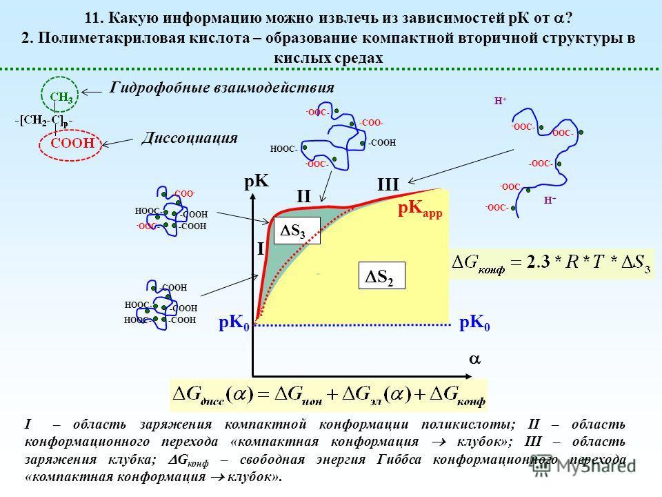 pK 0 pK pK 0 S 2 S 3 I II III pK app 11. Какую информацию можно извлечь из зависимостей рК от ? 2. Полиметакриловая кислота – образование компактной вторичной структуры в кислых средах Гидрофобные взаимодействия Диссоциация -COOH HOOC- -COOH -COO- -