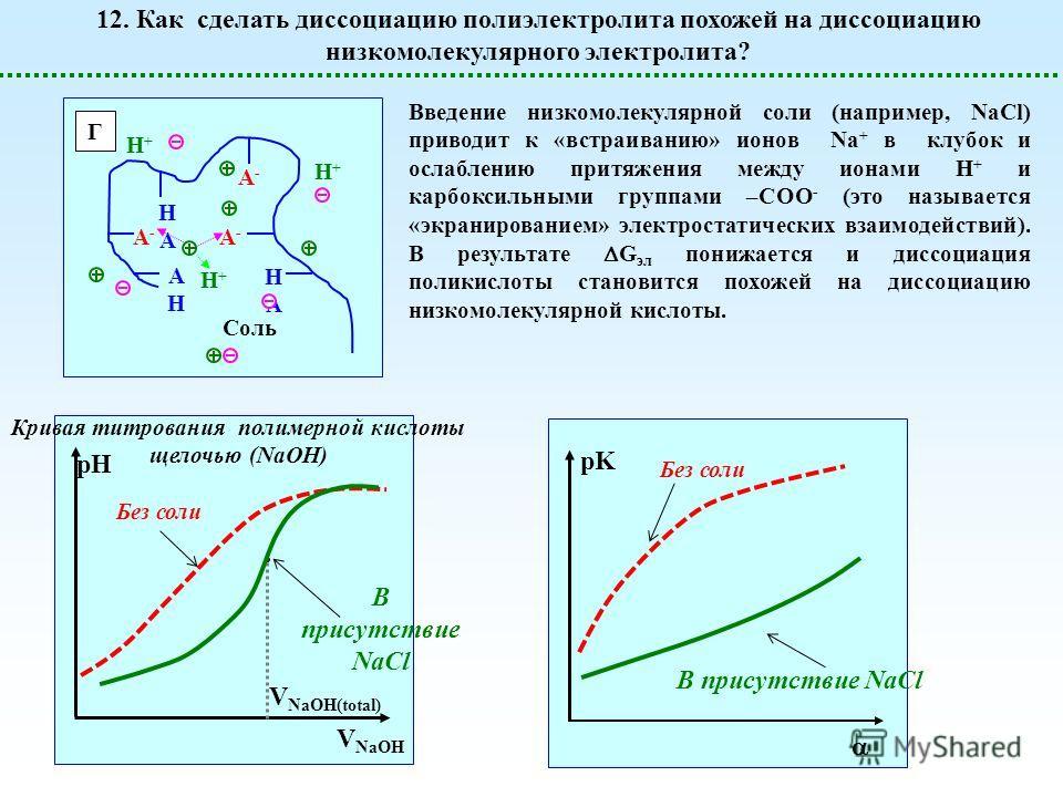 Г A-A- HAHA HAHA A-A- AHAH A-A- H+H+ H+H+ H+H+ Соль Введение низкомолекулярной соли (например, NaCl) приводит к «встраиванию» ионов Na + в клубок и ослаблению притяжения между ионами Н + и карбоксильными группами –СОО - (это называется «экранирование