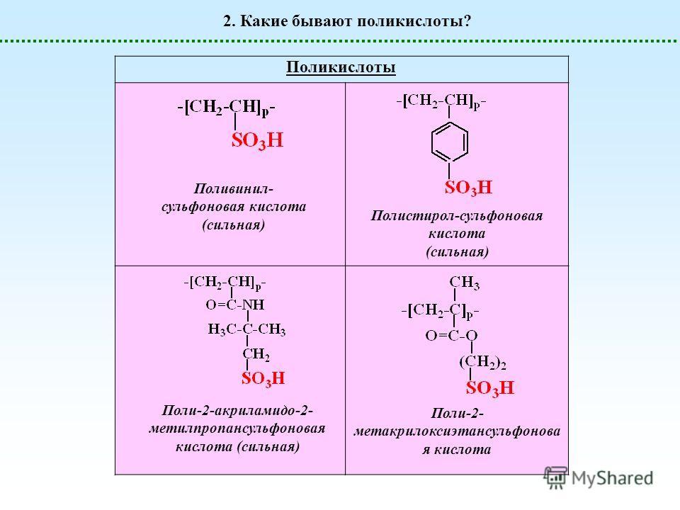 2. Какие бывают поликислоты? Поликислоты Поливинил- сульфоновая кислота (сильная) Полистирол-сульфоновая кислота (сильная) Поли-2-акриламидо-2- метилпропансульфоновая кислота (сильная) Поли-2- метакрилоксиэтансульфонова я кислота