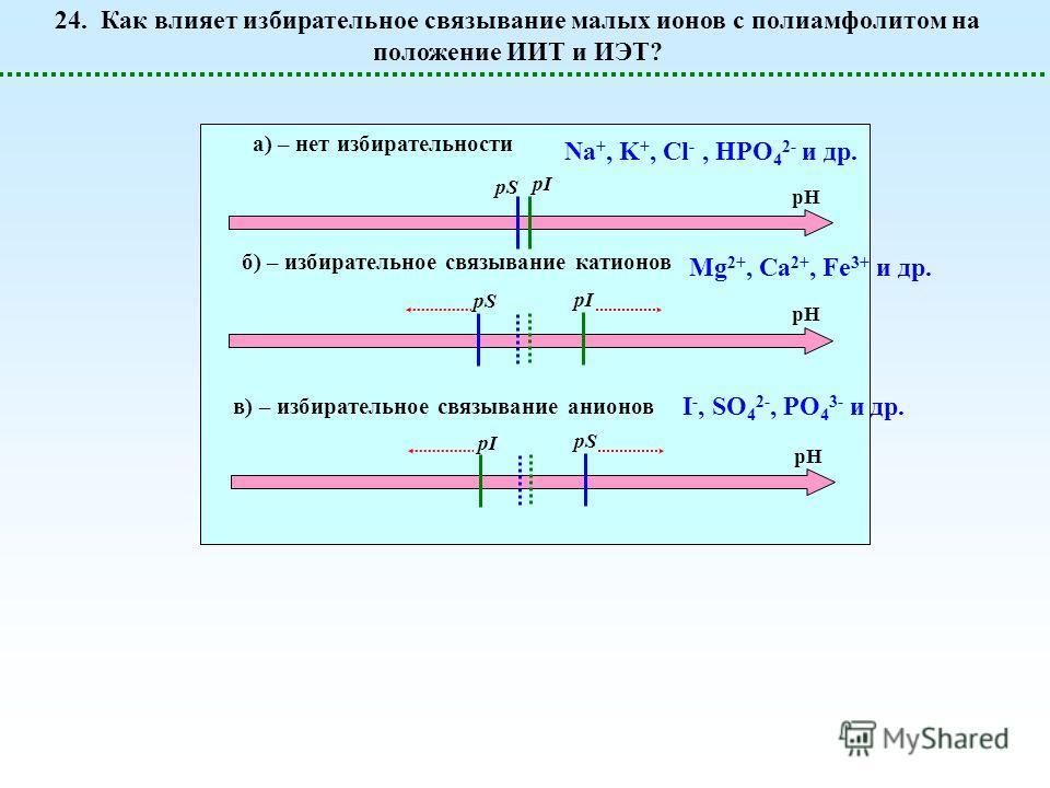 pH pS pI a) – нет избирательности pS pH pI pH pS б) – избирательное связывание катионов в) – избирательное связывание анионов 24. Как влияет избирательное связывание малых ионов с полиамфолитом на положение ИИТ и ИЭТ? Mg 2+, Ca 2+, Fe 3+ и др. I -, S