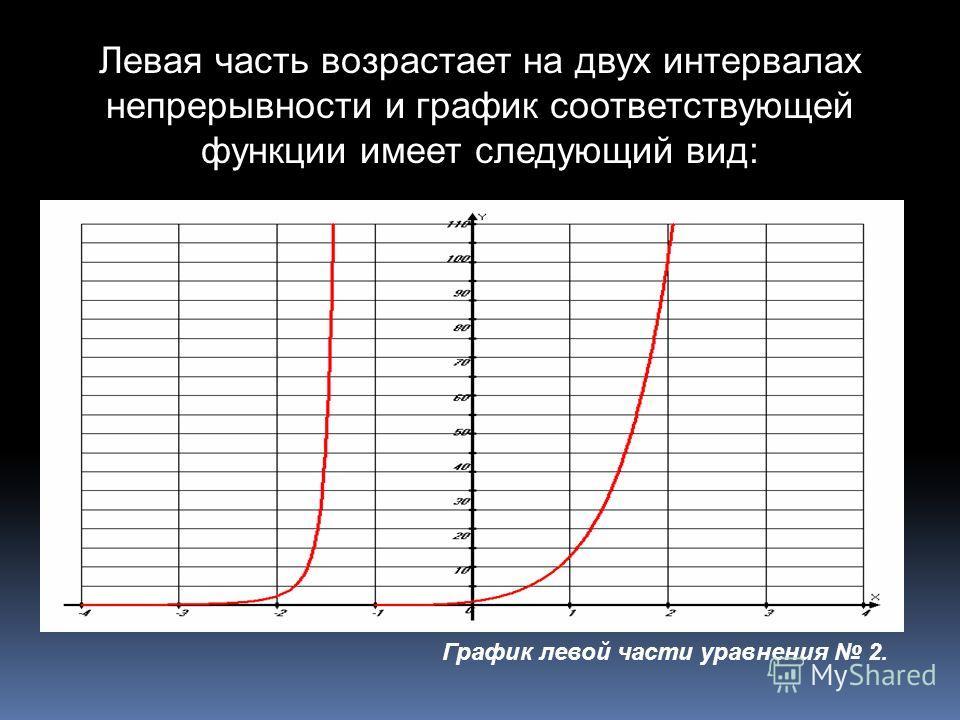 Левая часть возрастает на двух интервалах непрерывности и график соответствующей функции имеет следующий вид: График левой части уравнения 2.
