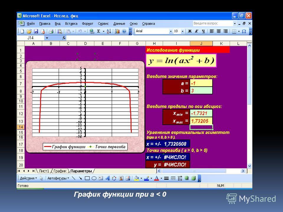 График функции при a < 0