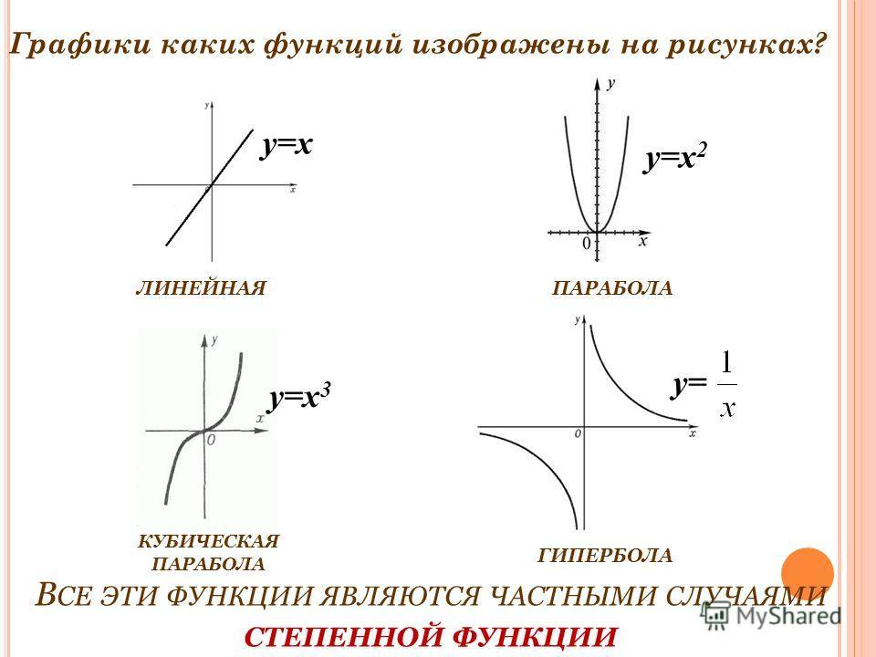 ЛИНЕЙНАЯПАРАБОЛА КУБИЧЕСКАЯ ПАРАБОЛА ГИПЕРБОЛА y=x y=x 2 y=x 3 y= В СЕ ЭТИ ФУНКЦИИ ЯВЛЯЮТСЯ ЧАСТНЫМИ СЛУЧАЯМИ СТЕПЕННОЙ ФУНКЦИИ Графики каких функций изображены на рисунках?