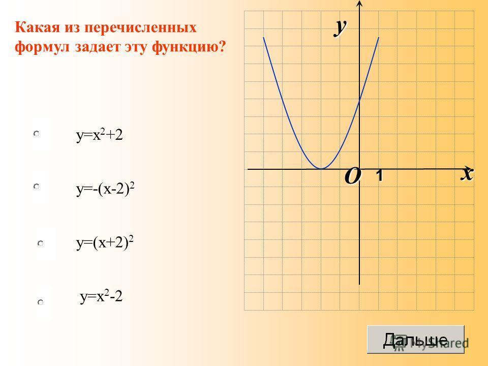 y=x 2 -2 O x y 1 Какая из перечисленных формул задает эту функцию? y=-(x-2) 2 y=(x+2) 2 y=x 2 +2