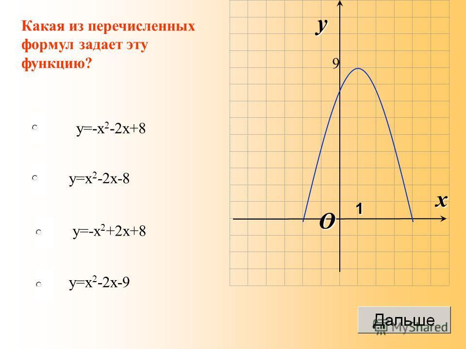 y=-x 2 -2x+8 y=x 2 -2x-8 y=-x 2 +2x+8 y=x 2 -2x-9 Какая из перечисленных формул задает эту функцию? O x y 1 9