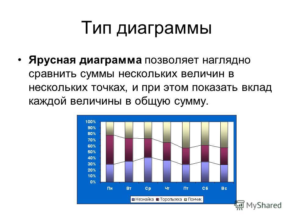 Тип диаграммы Ярусная диаграмма позволяет наглядно сравнить суммы нескольких величин в нескольких точках, и при этом показать вклад каждой величины в общую сумму.
