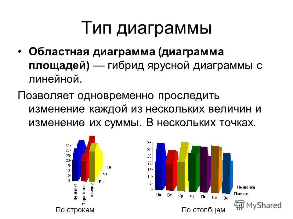 Тип диаграммы Областная диаграмма (диаграмма площадей) гибрид ярусной диаграммы с линейной. Позволяет одновременно проследить изменение каждой из нескольких величин и изменение их суммы. В нескольких точках. По строкам По столбцам