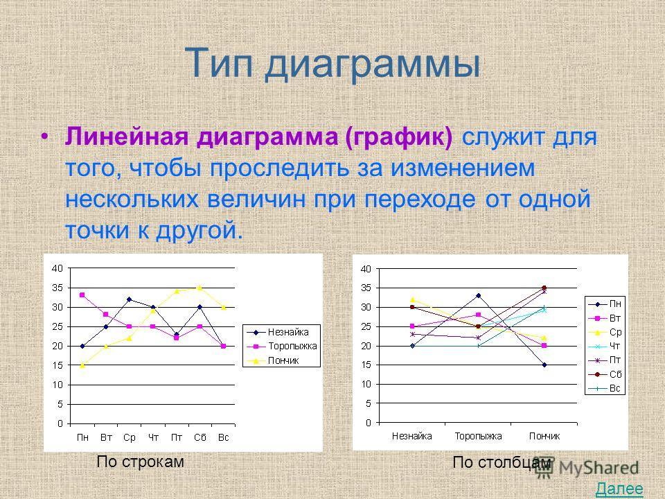 Тип диаграммы Линейная диаграмма (график) служит для того, чтобы проследить за изменением нескольких величин при переходе от одной точки к другой. По строкам По столбцам Далее