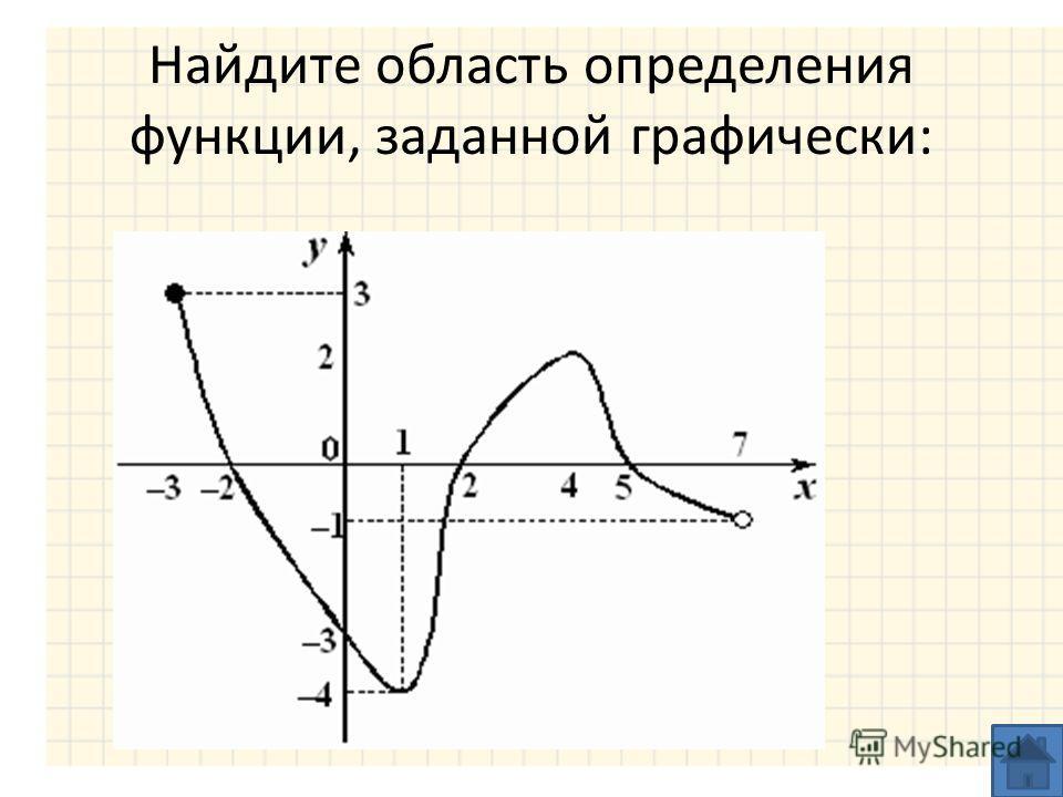 Найдите область определения функции, заданной графически:
