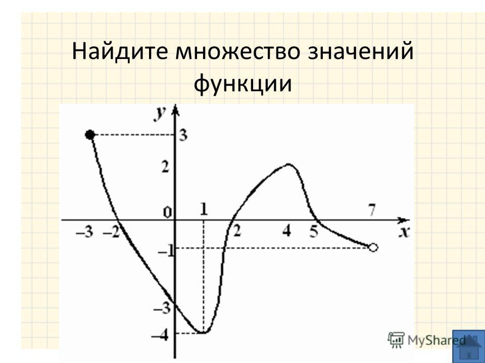 Найдите множество значений функции