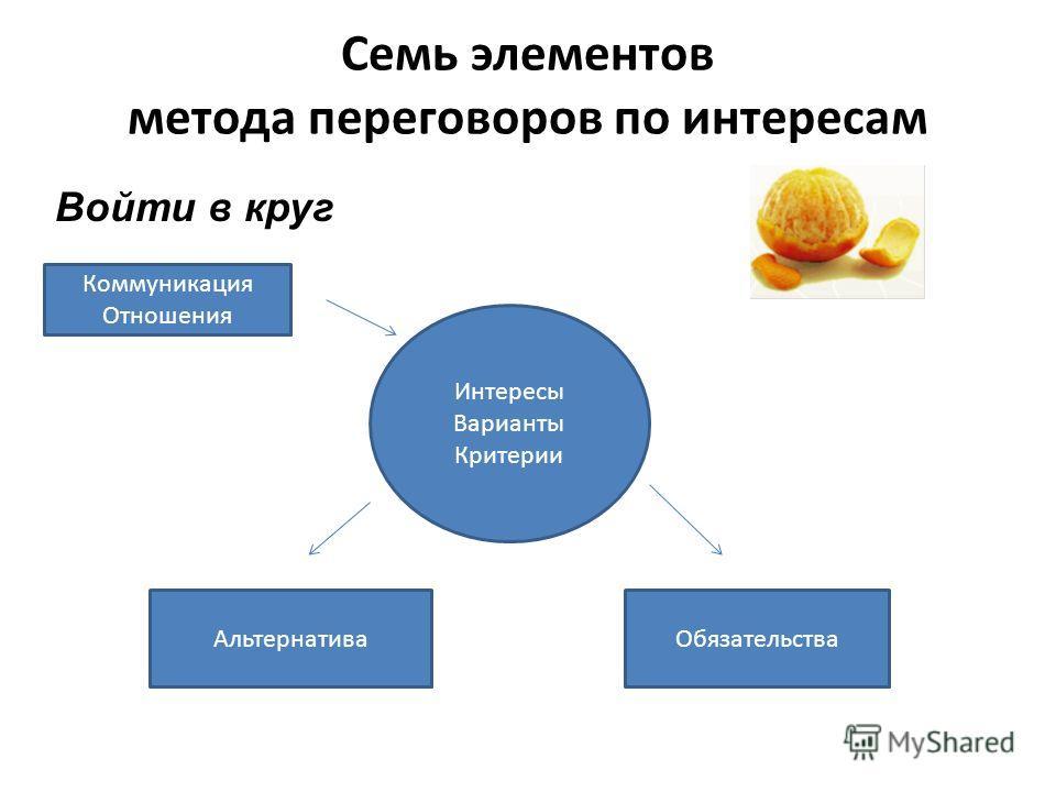 Семь элементов метода переговоров по интересам Войти в круг Коммуникация Отношения Интересы Варианты Критерии Альтернатива Обязательства