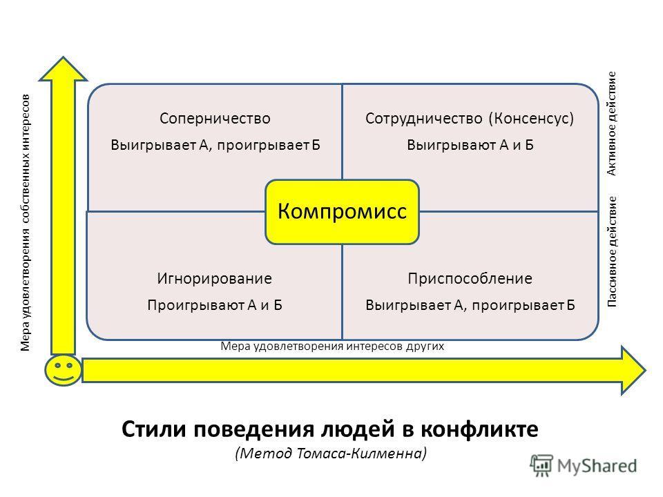 Стили поведения людей в конфликте (Метод Томаса-Килменна) Соперничество Выигрывает А, проигрывает Б Сотрудничество (Консенсус) Выигрывают А и Б Игнорирование Проигрывают А и Б Приспособление Выигрывает А, проигрывает Б Компромисс Мера удовлетворения
