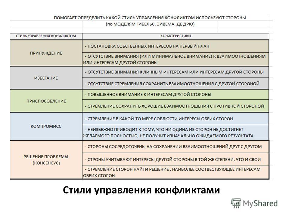 Стили управления конфликтами