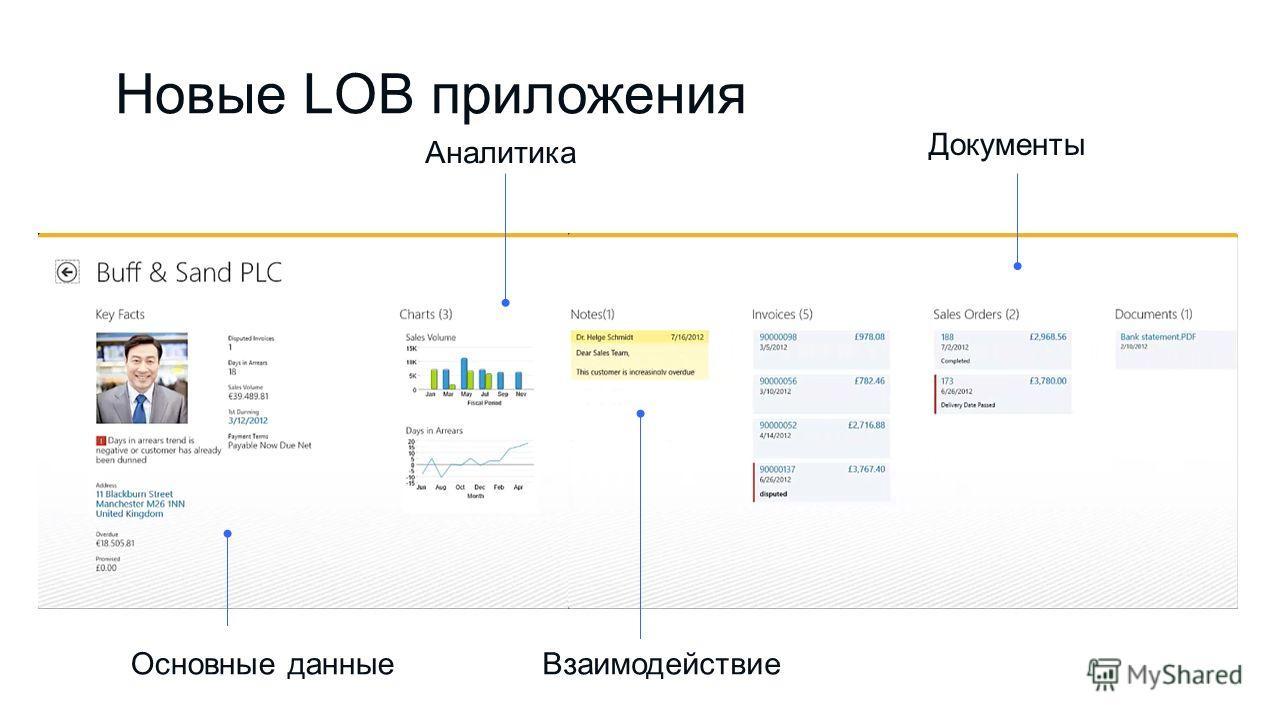 Новые LOB приложения Основные данные Аналитика Документы Взаимодействие
