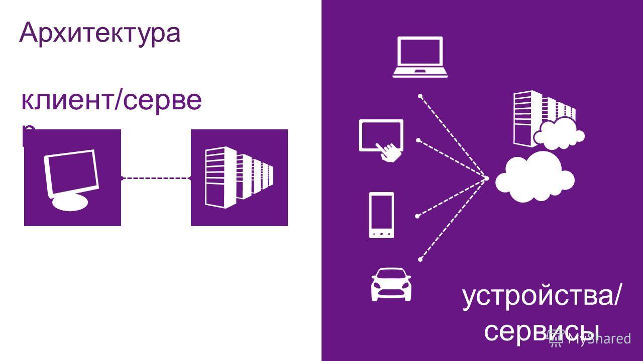 устройства/ сервисы клиент/серве р Архитектура