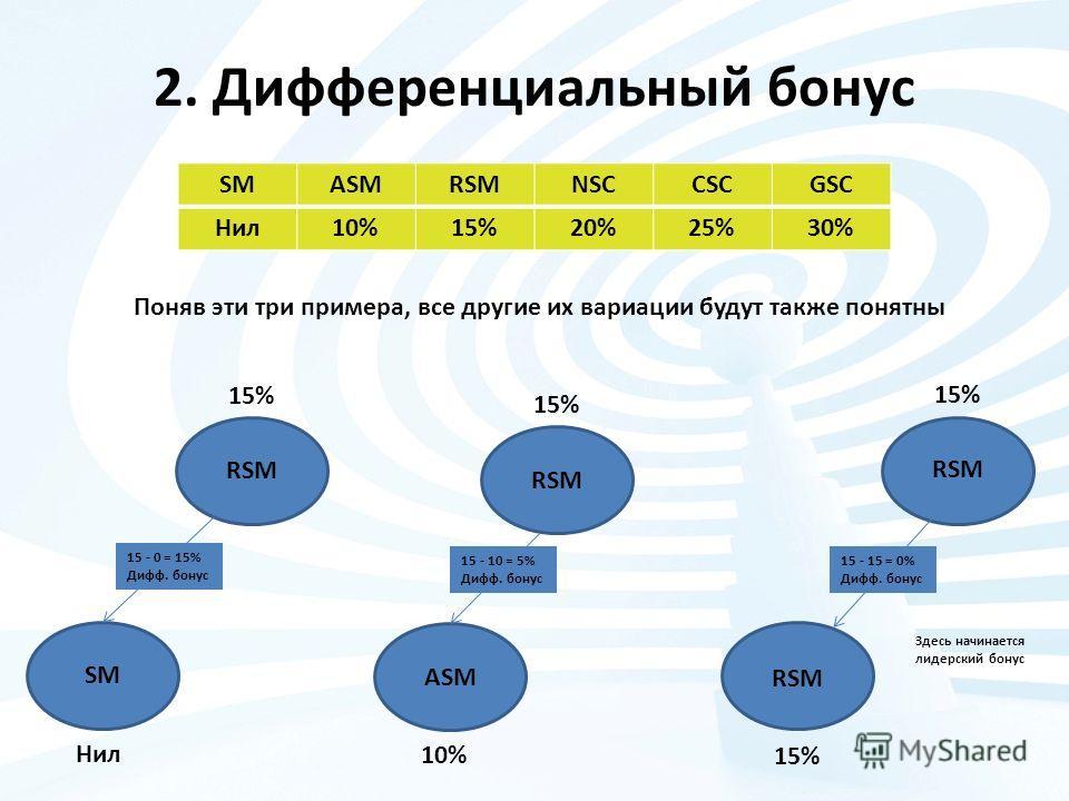 2. Дифференциальный бонус SMASMRSMNSCCSCGSC Нил 10%15%20%25%30% Поняв эти три примера, все другие их вариации будут также понятны RSM 15% RSM ASM RSM SM 15% 10% 15% Нил 15 - 0 = 15% Дифф. бонус 15 - 10 = 5% Дифф. бонус 15 - 15 = 0% Дифф. бонус Здесь