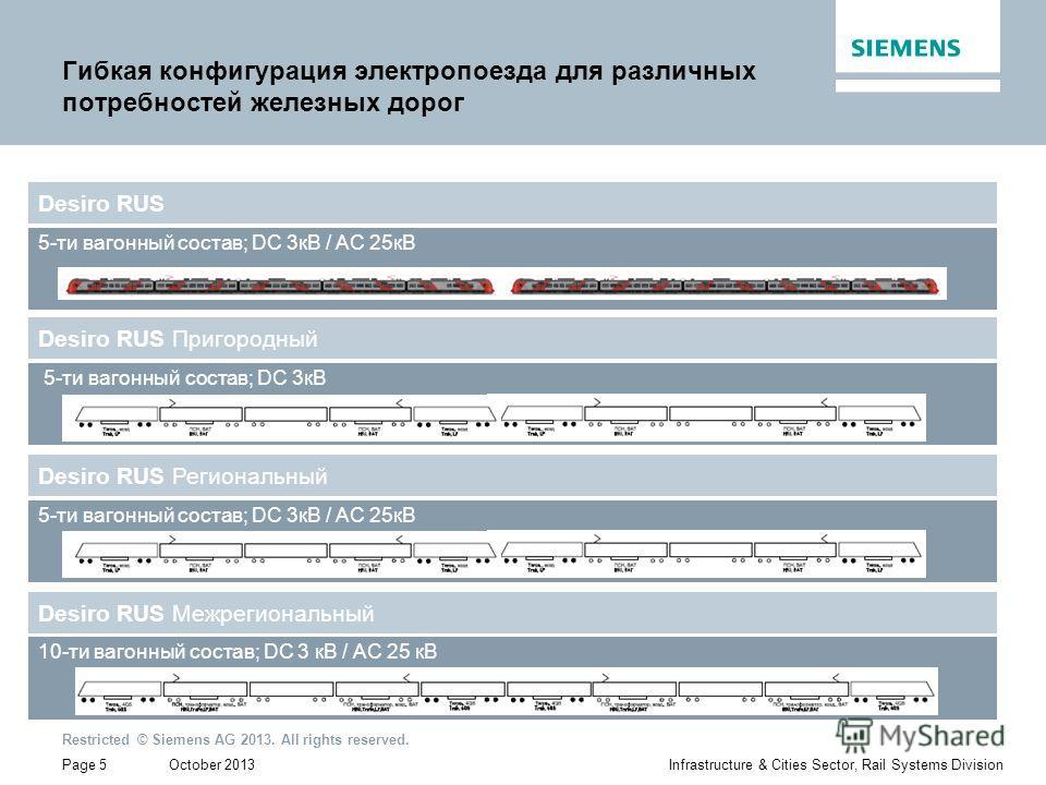 October 2013 Restricted © Siemens AG 2013. All rights reserved. Page 5Infrastructure & Cities Sector, Rail Systems Division Гибкая конфигурация электропоезда для различных потребностей железных дорог Desiro RUS 5-ти вагонный состав; DC 3 кВ / AC 25 к