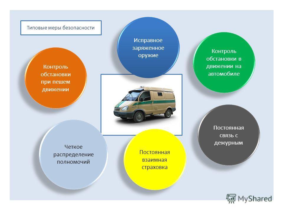 Типовые меры безопасности Исправное заряженное оружие Контроль обстановки при пешем движении Контроль обстановки в движении на автомобиле Постоянная связь с дежурным Постоянная взаимная страховка Четкое распределение полномочий