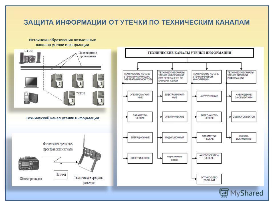 ЗАЩИТА ИНФОРМАЦИИ ОТ УТЕЧКИ ПО ТЕХНИЧЕСКИМ КАНАЛАМ Источники образования возможных каналов утечки информации Технический канал утечки информации
