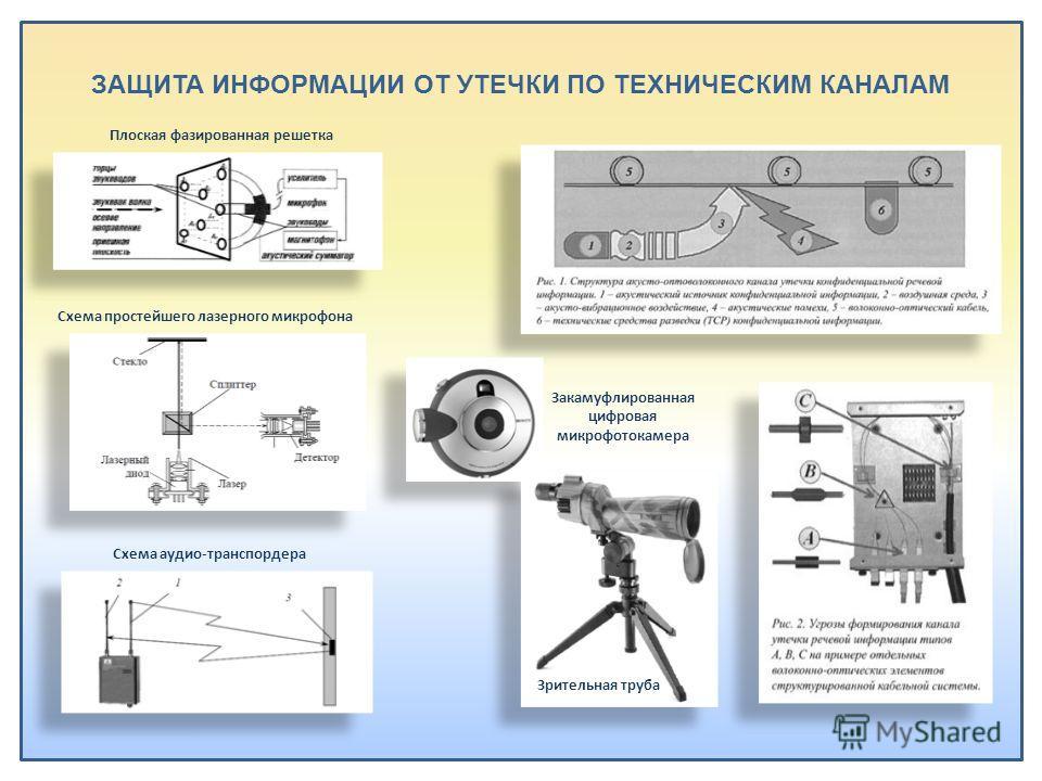 ЗАЩИТА ИНФОРМАЦИИ ОТ УТЕЧКИ ПО ТЕХНИЧЕСКИМ КАНАЛАМ Плоская фазированная решетка Схема простейшего лазерного микрофона Схема аудио-транспордера Закамуфлированная цифровая микрофотокамера Зрительная труба