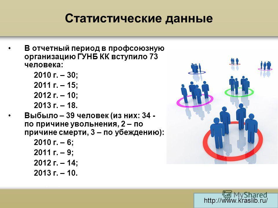 Статистические данные В отчетный период в профсоюзную организацию ГУНБ КК вступило 73 человека: 2010 г. – 30; 2011 г. – 15; 2012 г. – 10; 2013 г. – 18. Выбыло – 39 человек (из них: 34 - по причине увольнения, 2 – по причине смерти, 3 – по убеждению):