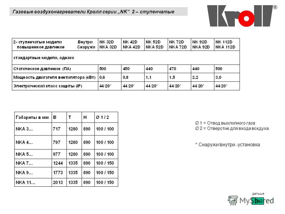 Газовые воздухонагреватели Кролл серии NK 2 – ступенчатые Ø 1 = Отвод выхлопного газа Ø 2 = Отверстие для входа вохдуха * Снаружи/внутри -установка