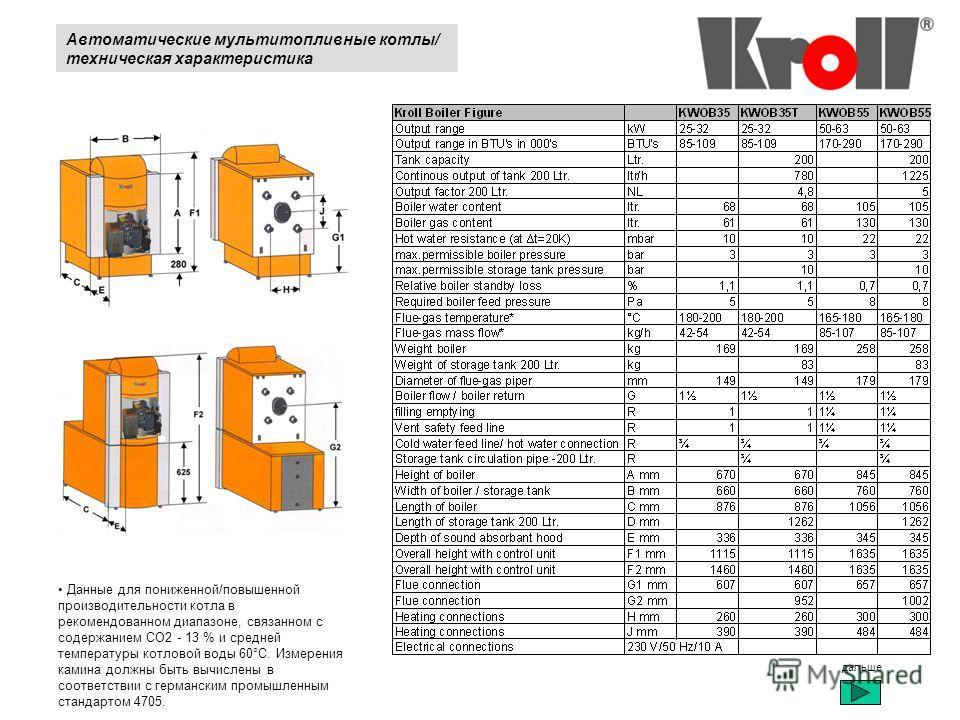 Данные для пониженной/повышенной производительности котла в рекомендованном диапазоне, связанном с содержанием CO2 - 13 % и средней температуры котловой воды 60°C. Измерения камина должны быть вычислены в соответствии с германским промышленным станда