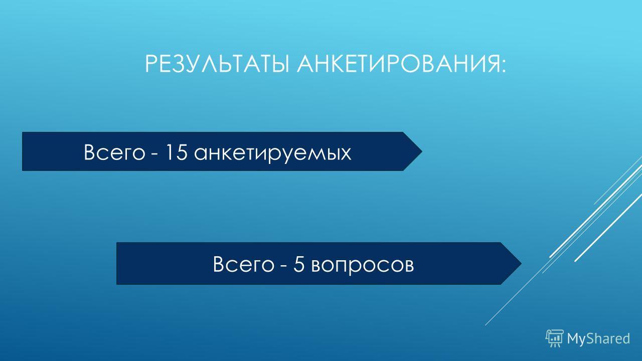 Всего - 15 анкетируемых Всего - 5 вопросов РЕЗУЛЬТАТЫ АНКЕТИРОВАНИЯ :