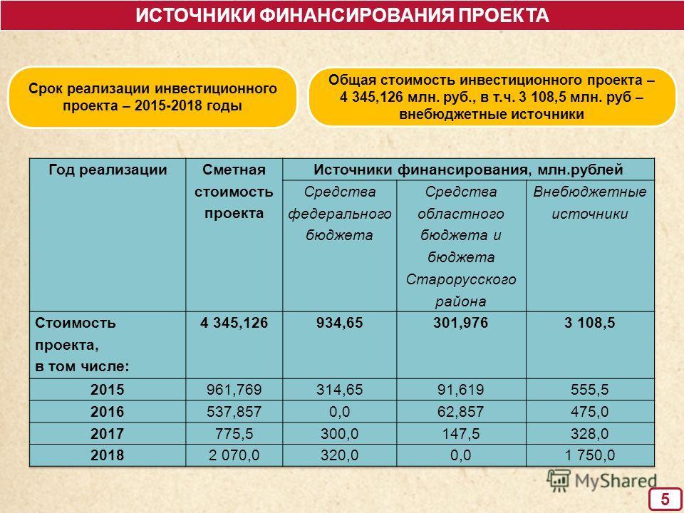 5 ИСТОЧНИКИ ФИНАНСИРОВАНИЯ ПРОЕКТА Срок реализации инвестиционного проекта – 2015-2018 годы Общая стоимость инвестиционного проекта – 4 345,126 млн. руб., в т.ч. 3 108,5 млн. руб – внебюджетные источники