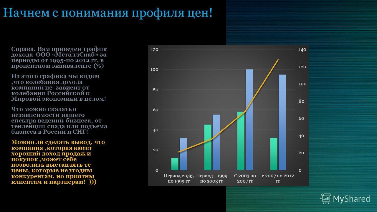 Начнем с понимания профиля цен! Справа, Вам приведен график дохода ООО «Металл Снаб» за периоды от 1995-по 2012 гг. в процентном эквиваленте (%) Из этого графика мы видим,что колебания дохода компании не зависит от колебания Российской и Мировой экон