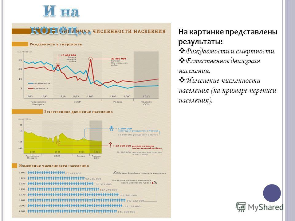 С 1725 по 1939 гг. население Санкт-Петербурга увеличивалось, так как город был столицей России (с 75 000 до 3 191 300 человек). В военный период население Санкт-Петербурга резко уменьшается. В 1944 году насчитывалось критически низкое количество жите