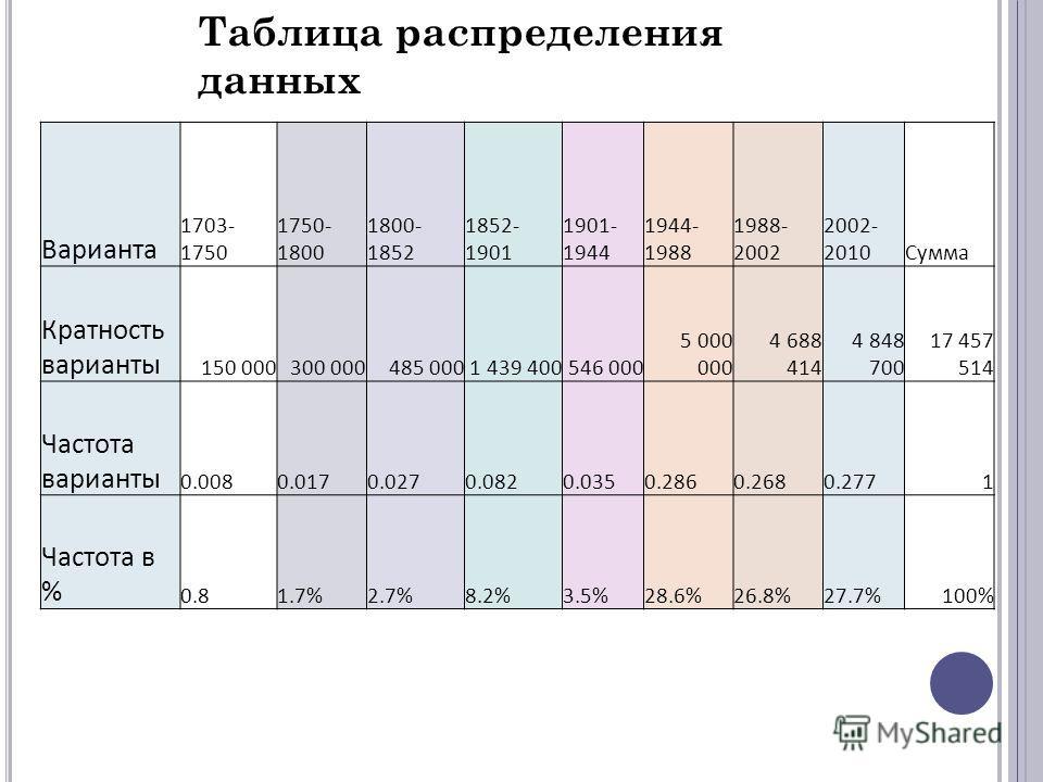 Санкт-Петербург четвёртый по численности город Европы (после Стамбула, Москвы и Лондона) и самый северный город с населением более миллиона человек. По итогам переписи населения 2002 года население Санкт-Петербурга составило 4 661 219 человек, в том
