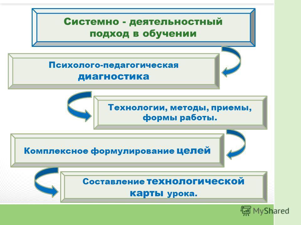 Системно - деятельностный подход в обучении Психолого-педагогическая диагностика Технологии, методы, приемы, формы работы. Составление технологической карты урока. Комплексное формулирование целей