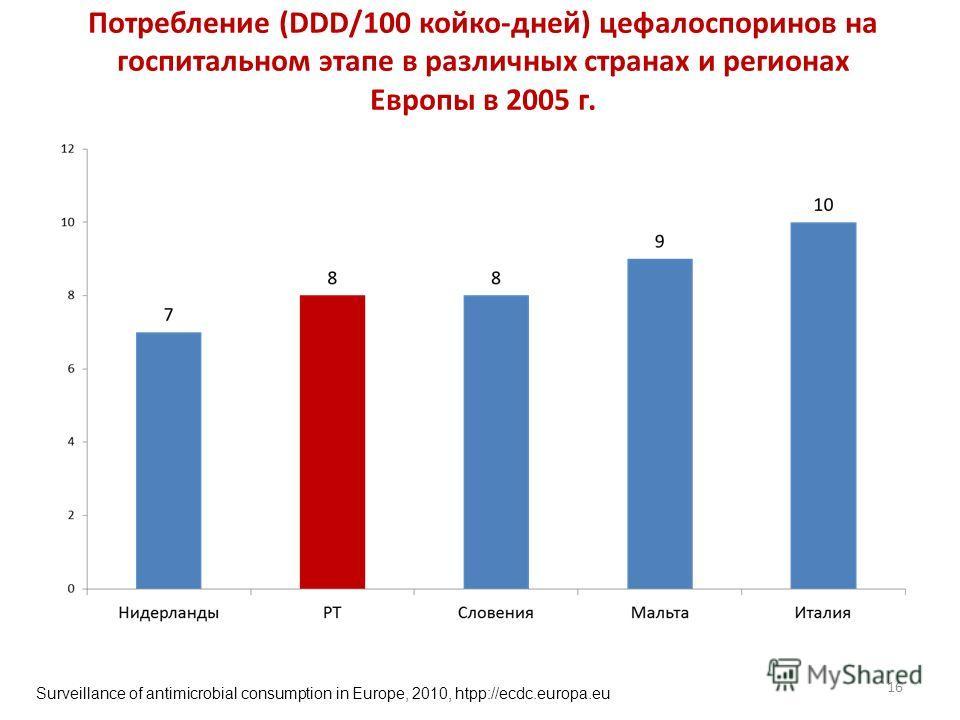 Потребление (DDD/100 койко-дней) цефалоспоринов на госпитальном этапе в различных странах и регионах Европы в 2005 г. 16 Surveillance of antimicrobial consumption in Europe, 2010, htpp://ecdc.europa.eu