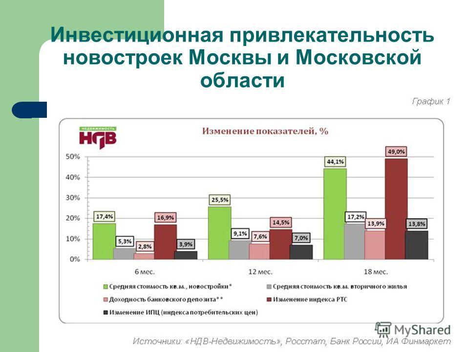 Инвестиционная привлекательность новостроек Москвы и Московской области