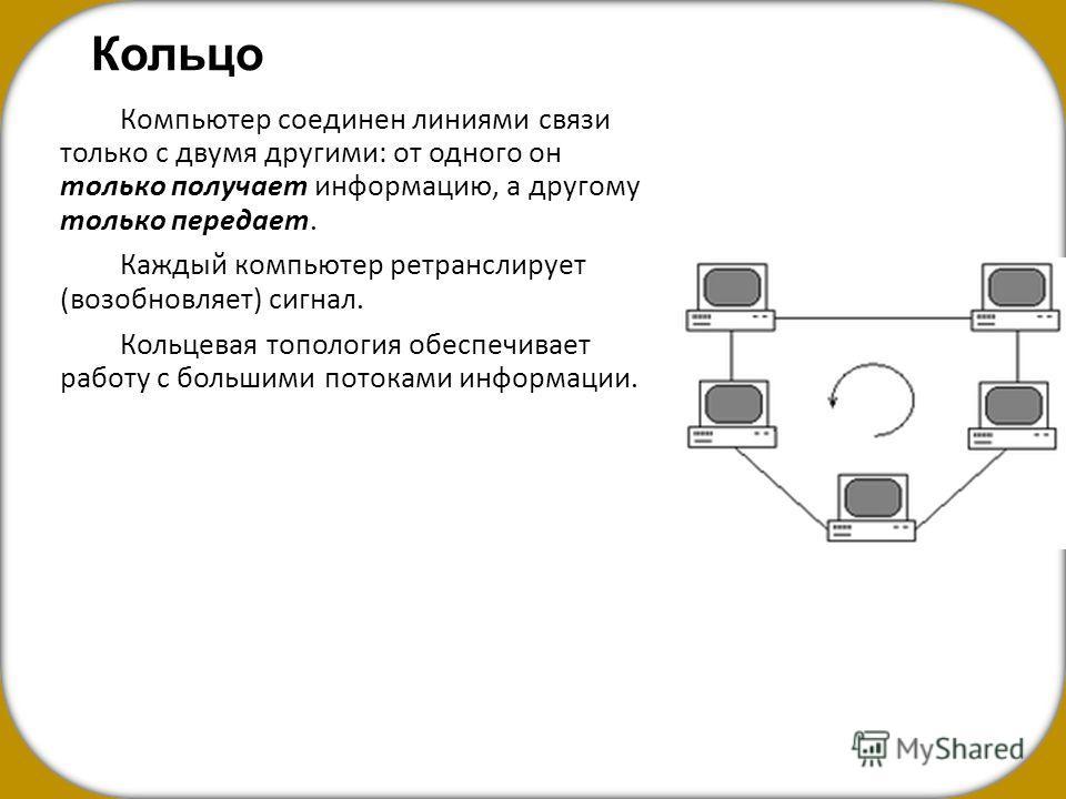 Кольцо Компьютер соединен линиями связи только с двумя другими: от одного он только получает информацию, а другому только передает. Каждый компьютер ретранслирует (возобновляет) сигнал. Кольцевая топология обеспечивает работу с большими потоками инфо