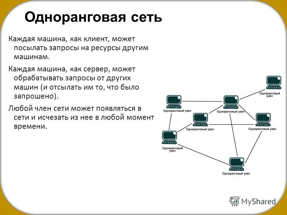 Одноранговая сеть Каждая машина, как клиент, может посылать запросы на ресурсы другим машинам. Каждая машина, как сервер, может обрабатывать запросы от других машин (и отсылать им то, что было запрошено). Любой член сети может появляться в сети и исч