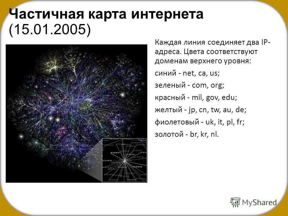Частичная карта интернета (15.01.2005) Каждая линия соединяет два IP- адреса. Цвета соответствуют доменам верхнего уровня: синий - net, ca, us; зеленый - com, org; красный - mil, gov, edu; желтый - jp, cn, tw, au, de; фиолетовый - uk, it, pl, fr; зол