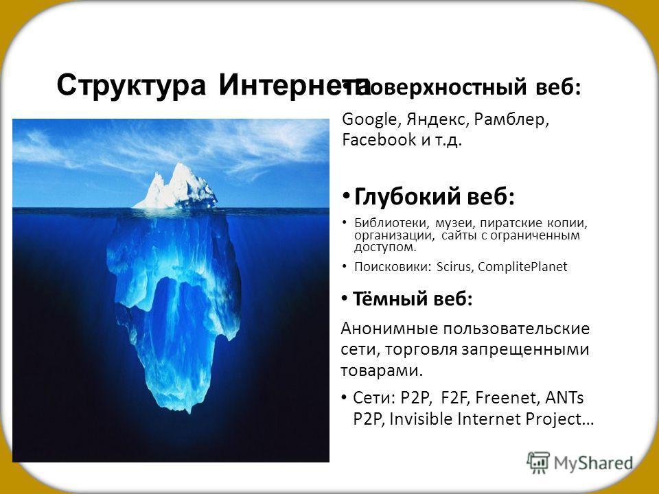 Структура Интернета Тёмный веб: Анонимные пользовательские сети, торговля запрещенными товарами. Сети: P2P, F2F, Freenet, ANTs P2P, Invisible Internet Project… Поверхностный веб: Google, Яндекс, Рамблер, Facebook и т.д. Глубокий веб: Библиотеки, музе