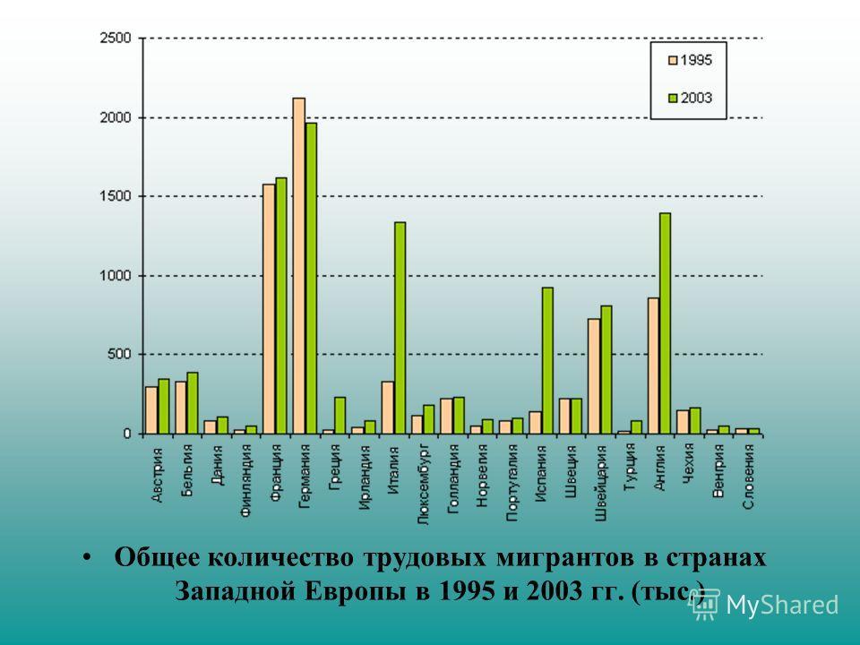 Общее количество трудовых мигрантов в странах Западной Европы в 1995 и 2003 гг. (тыс.)