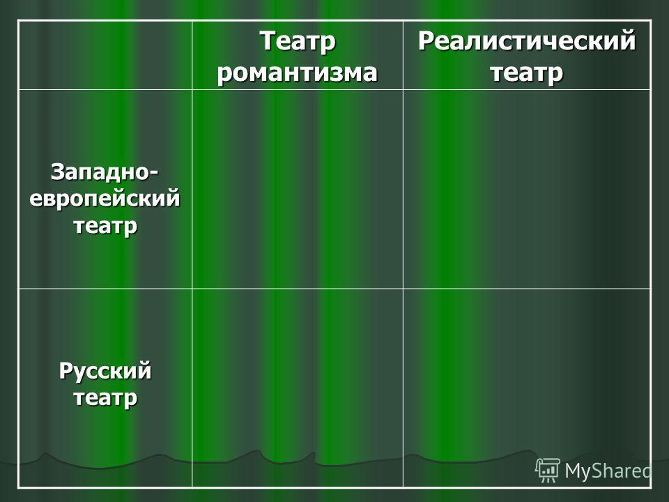 Театр романтизма Реалистический театр Западно- европейский театр Русский театр