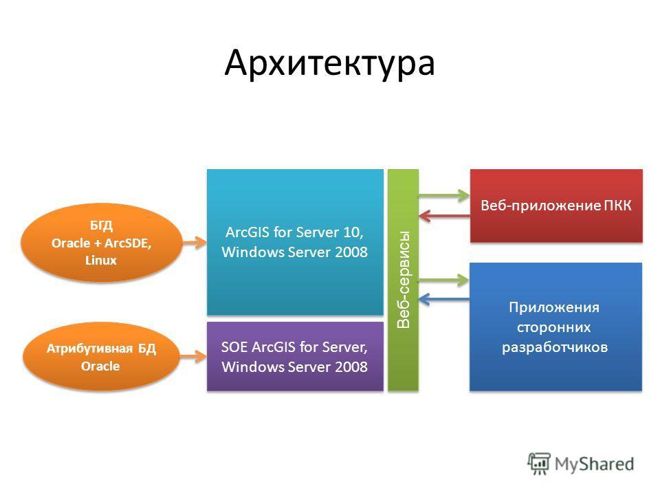 Архитектура Атрибутивная БД Oracle Атрибутивная БД Oracle БГД Oracle + ArcSDE, Linux БГД Oracle + ArcSDE, Linux ArcGIS for Server 10, Windows Server 2008 ArcGIS for Server 10, Windows Server 2008 Веб-сервисы Веб-приложение ПКК Приложения сторонних ра